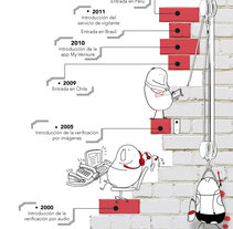 Infografía corporativa SD. Un proyecto de Diseño, Br, ing e Identidad, Diseño gráfico y Diseño de la información de Blanca Rogel del Hoyo - 19-01-2015